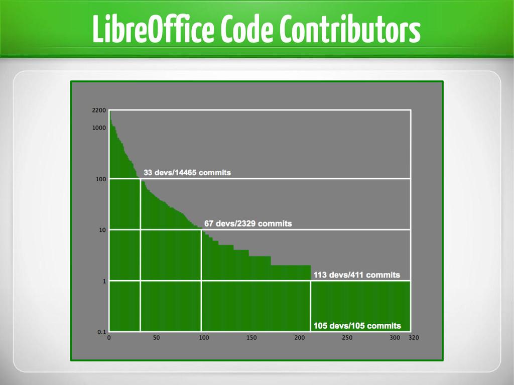 LibreOffice Code Contributors