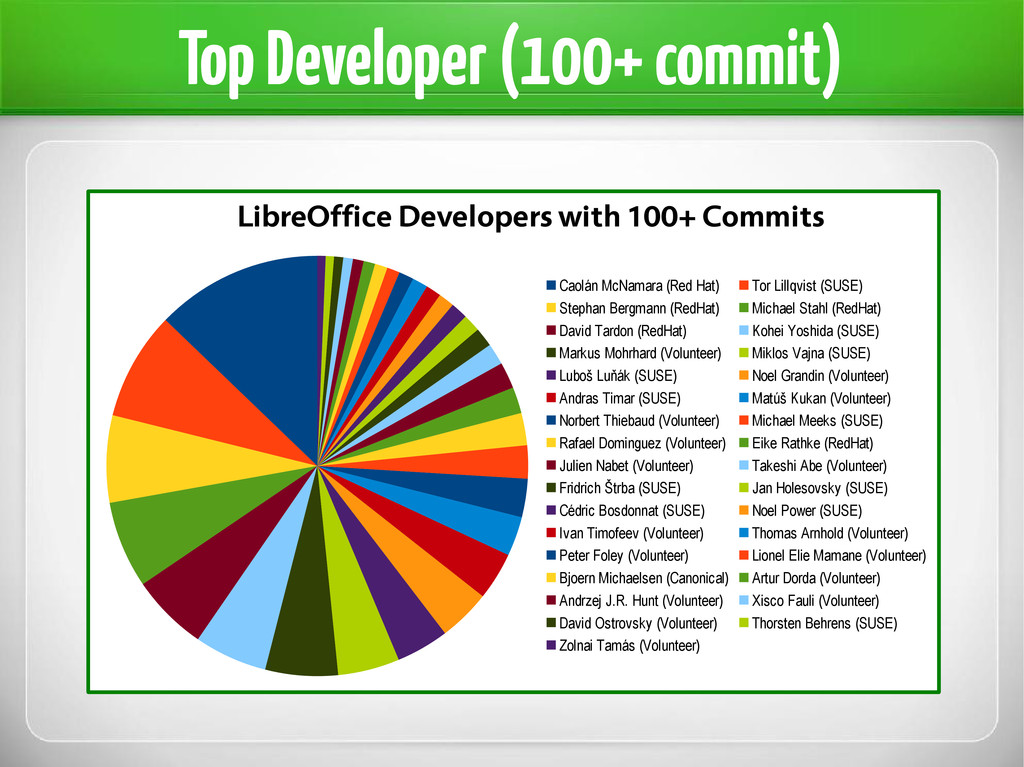 Top Developer (100+ commit) LibreOffice Develop...