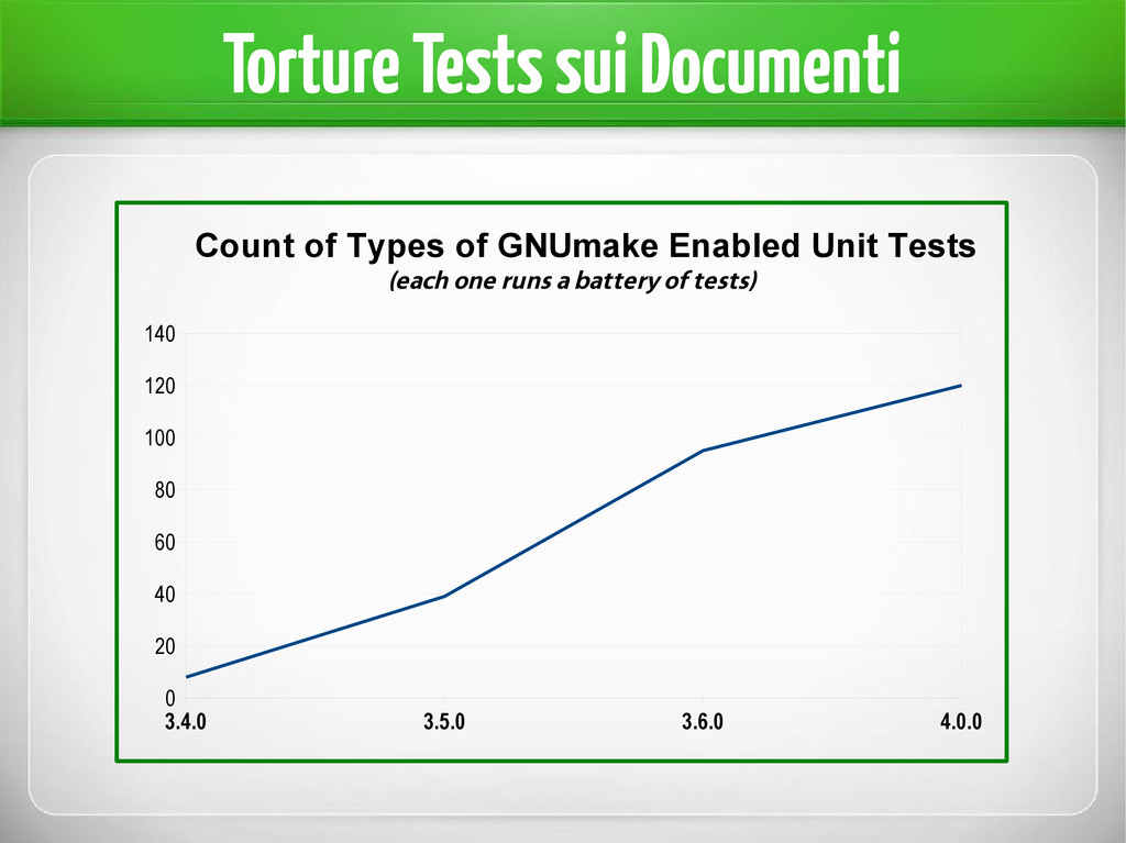 Torture Tests sui Documenti 3.4.0 3.5.0 3.6.0 4...
