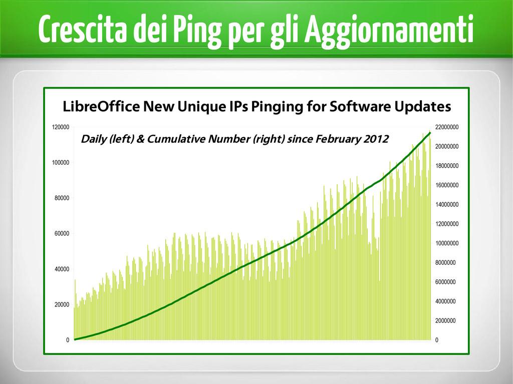 Crescita dei Ping per gli Aggiornamenti 0 20000...