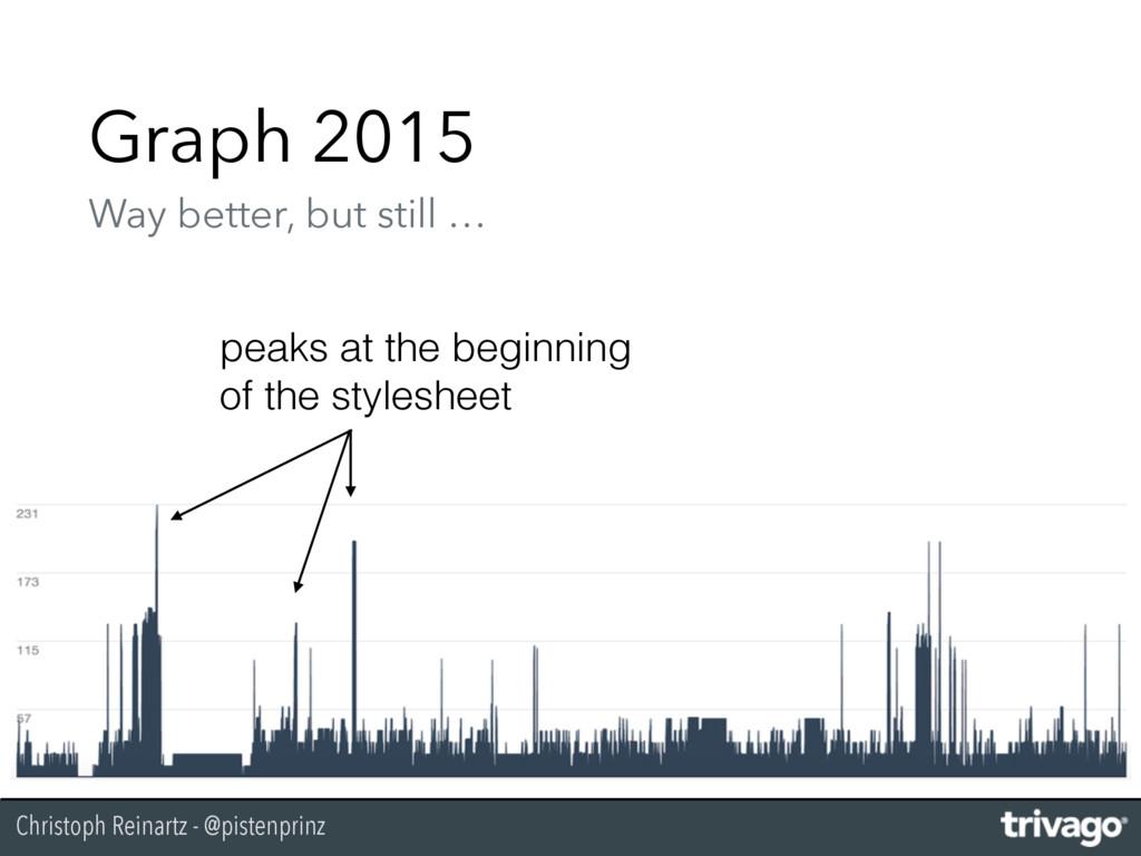 Christoph Reinartz - @pistenprinz Graph 2015 W...