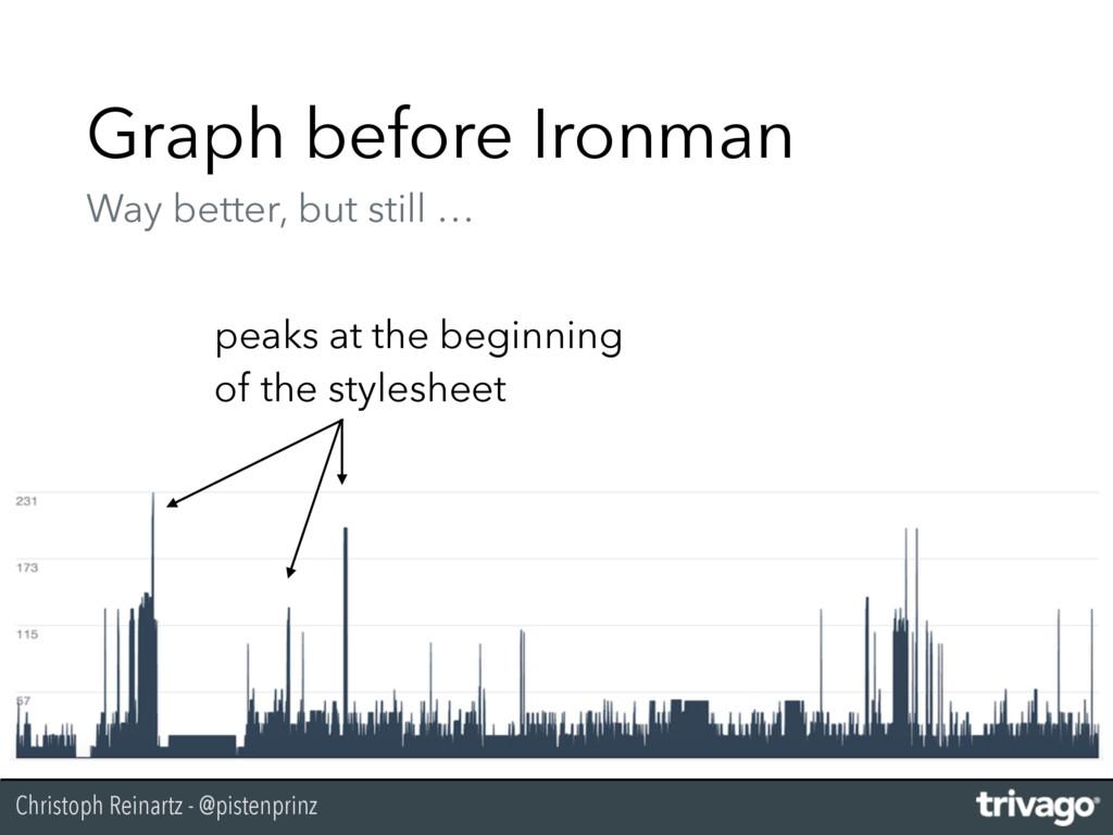 Christoph Reinartz - @pistenprinz Graph before ...