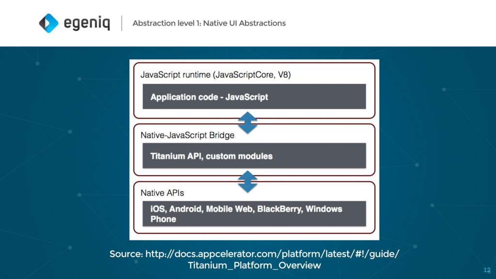 Abstraction level 1: Native UI Abstractions Sou...