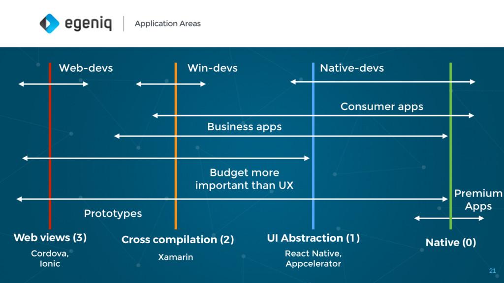 Application Areas 21 Native (0) Cross compilati...