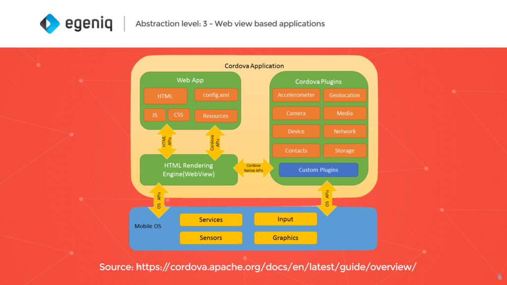 Abstraction level: 3 - Web view based applicati...