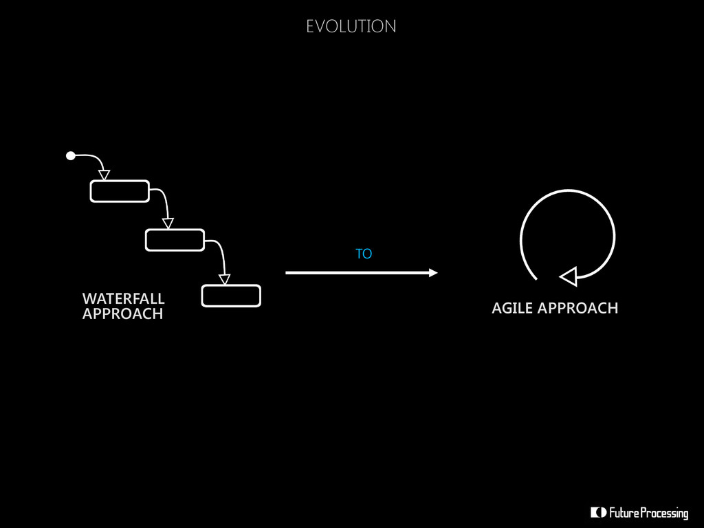 WATERFALL APPROACH AGILE APPROACH TO EVOLUTION