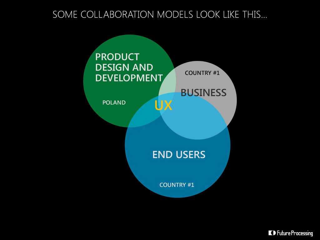PRODUCT DESIGN AND DEVELOPMENT BUSINESS END USE...