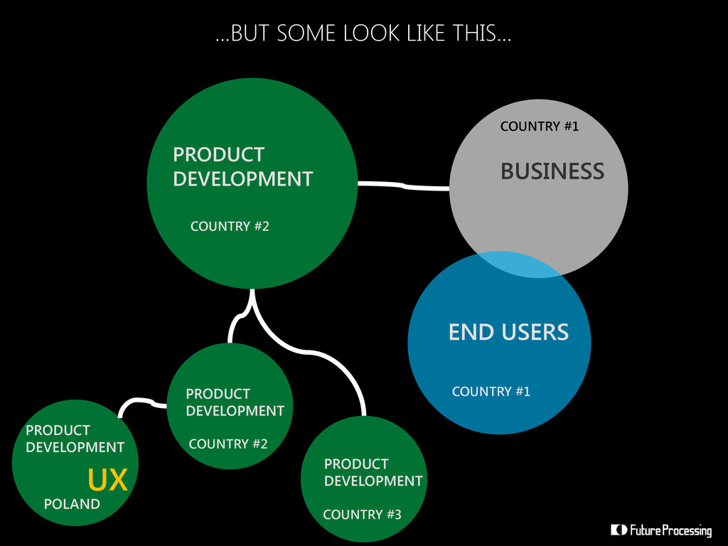 PRODUCT DEVELOPMENT BUSINESS END USERS ...BUT S...