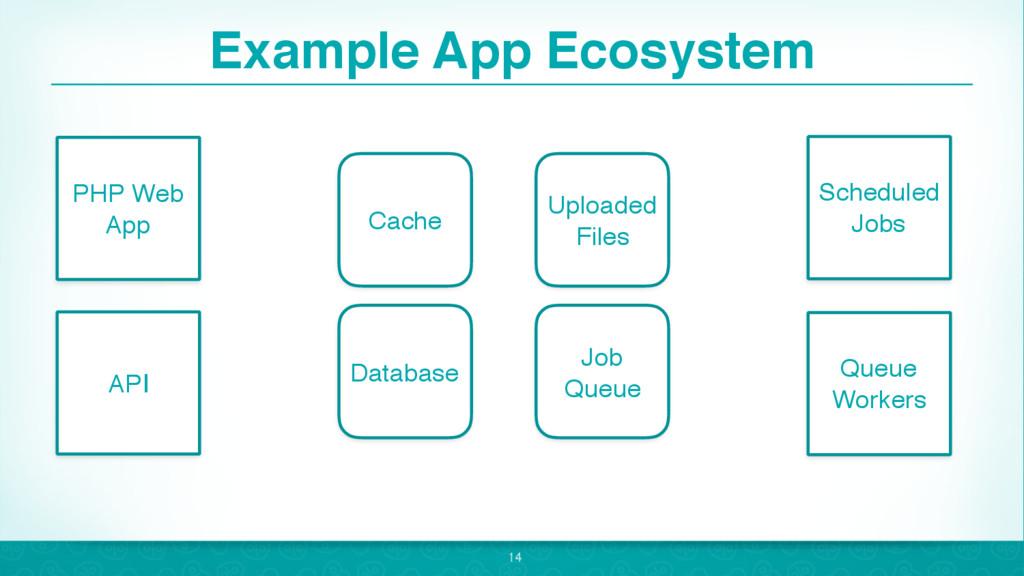 Example App Ecosystem 14 PHP Web App API Schedu...