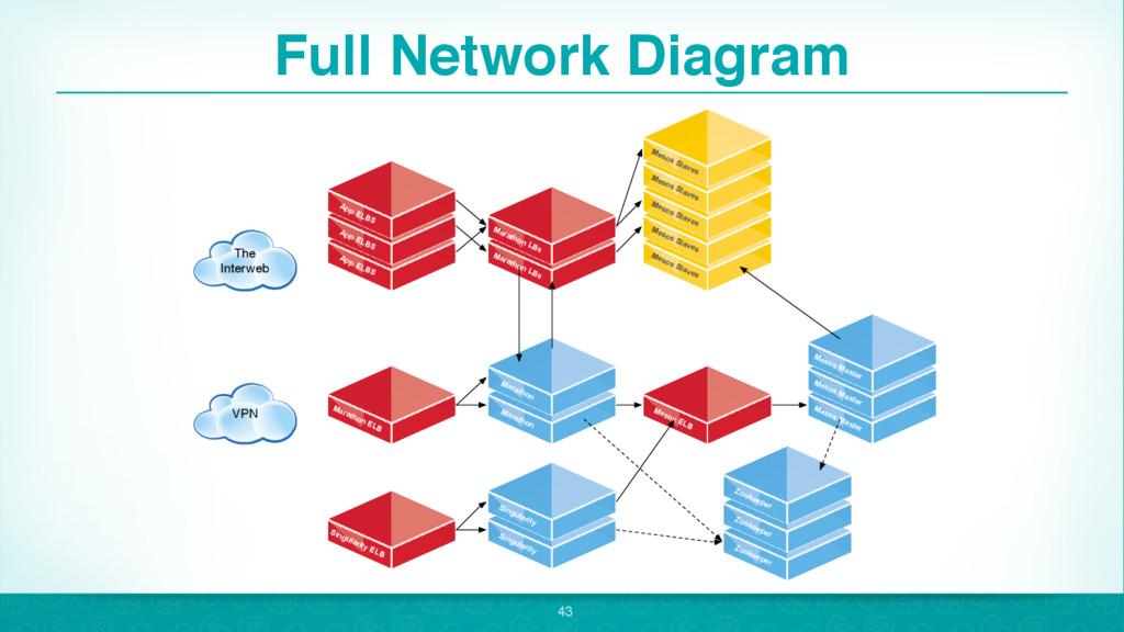 Full Network Diagram 43 Marathon Marathon Mesos...