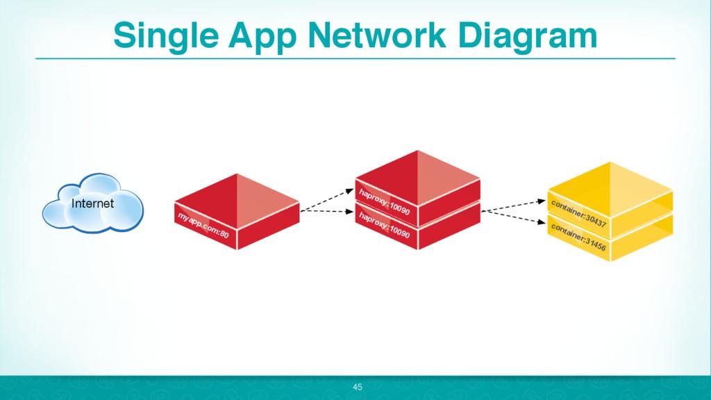 Single App Network Diagram 45 Internet myapp.co...