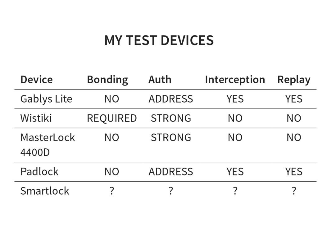 MY TEST DEVICES Device Bonding Auth Interceptio...