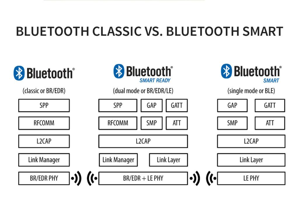 BLUETOOTH CLASSIC VS. BLUETOOTH SMART