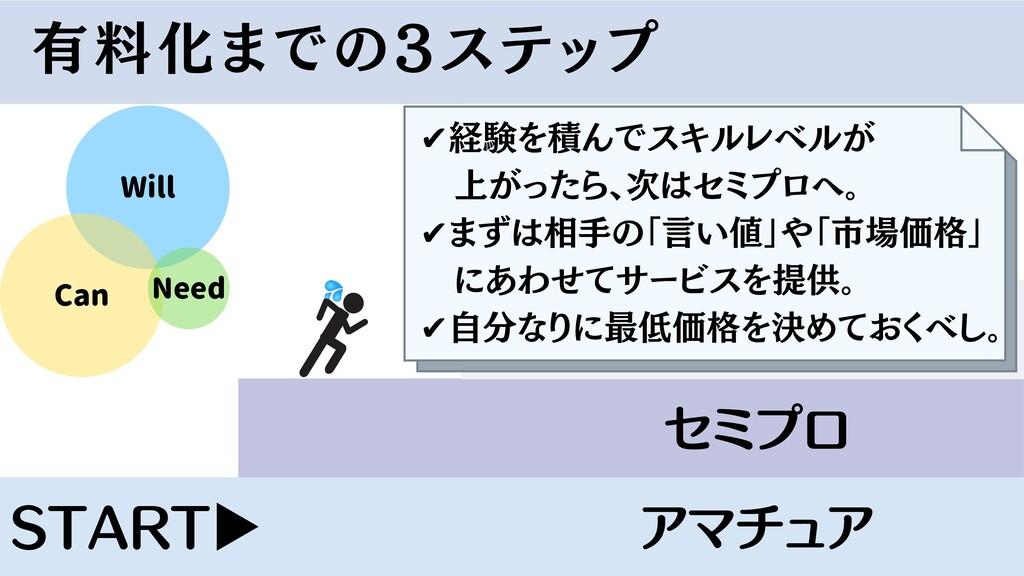 有料化までの3ステップ START ▶ アマチュア プロフェッショナル セミプロ Will C...