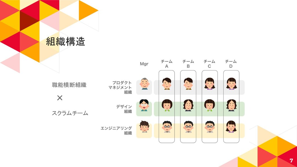 組織構造 7 職能横断組織 × スクラムチーム