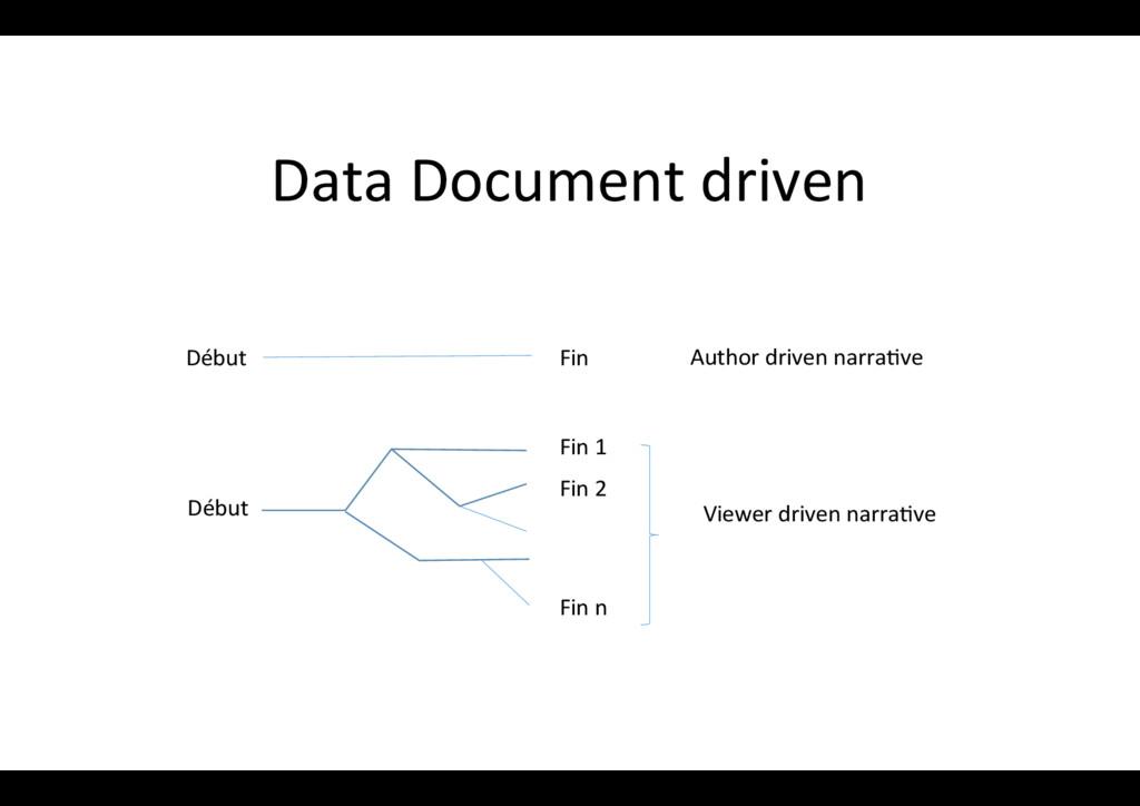 Data Document driven Début Fin Viewer driven na...