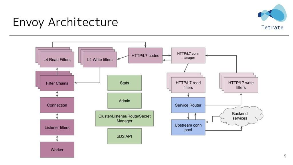 Envoy Architecture 9