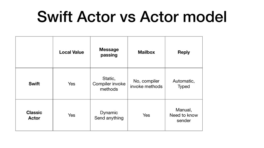 Swift Actor vs Actor model Local Value Message ...