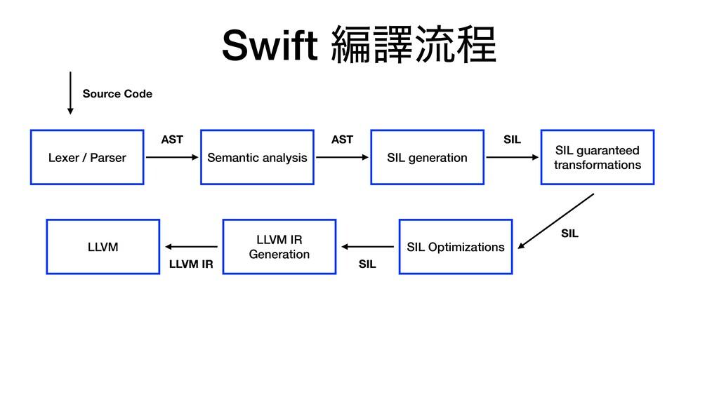 Swift ฤᩄྲྀఔ Lexer / Parser Semantic analysis SIL...