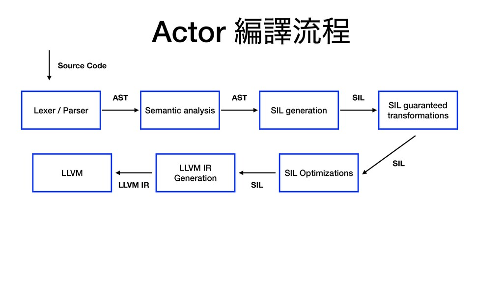 Actor ฤᩄྲྀఔ Lexer / Parser Semantic analysis SIL...