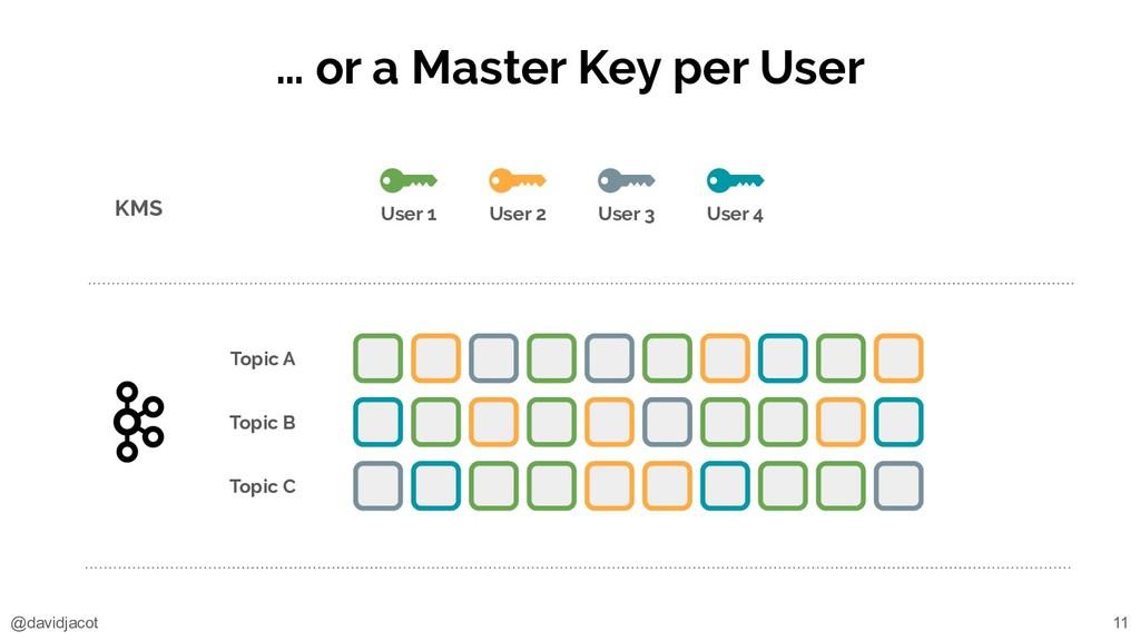 @davidjacot … or a Master Key per User KMS Topi...