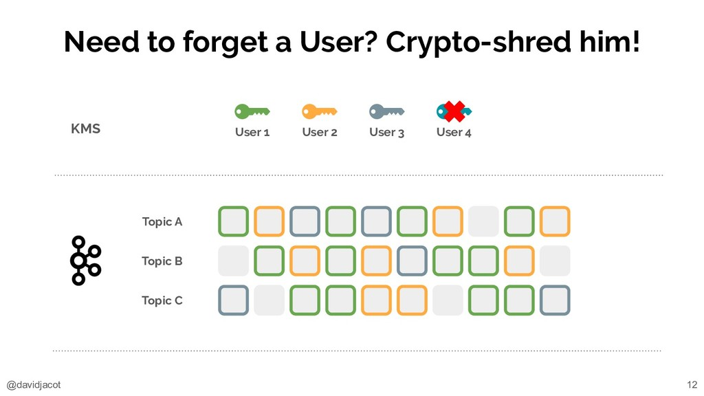 @davidjacot Need to forget a User? Crypto-shred...