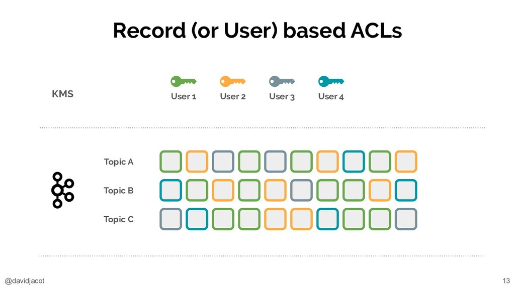 @davidjacot Record (or User) based ACLs KMS Top...