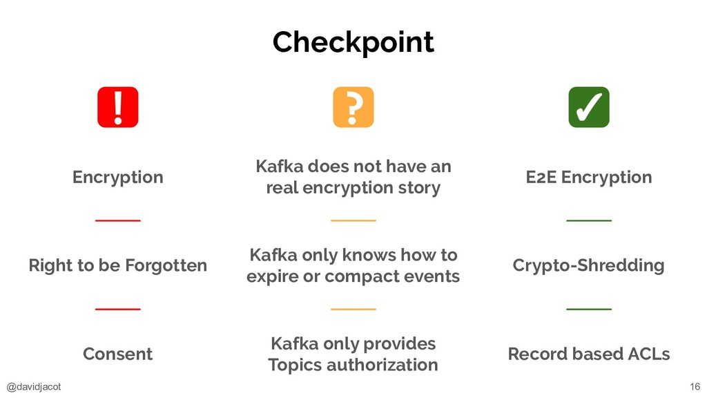 @davidjacot Checkpoint 16 Encryption Right to b...