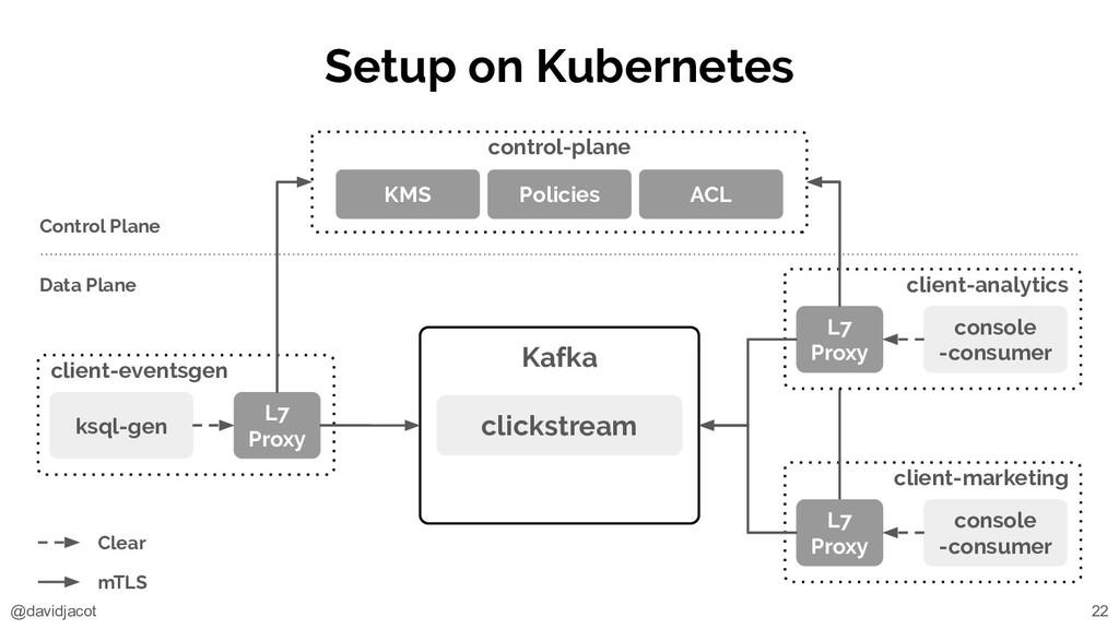 @davidjacot client-marketing Setup on Kubernete...