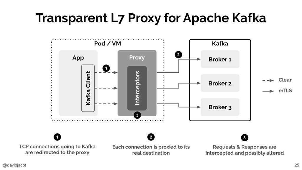 @davidjacot Kafka Transparent L7 Proxy for Apac...