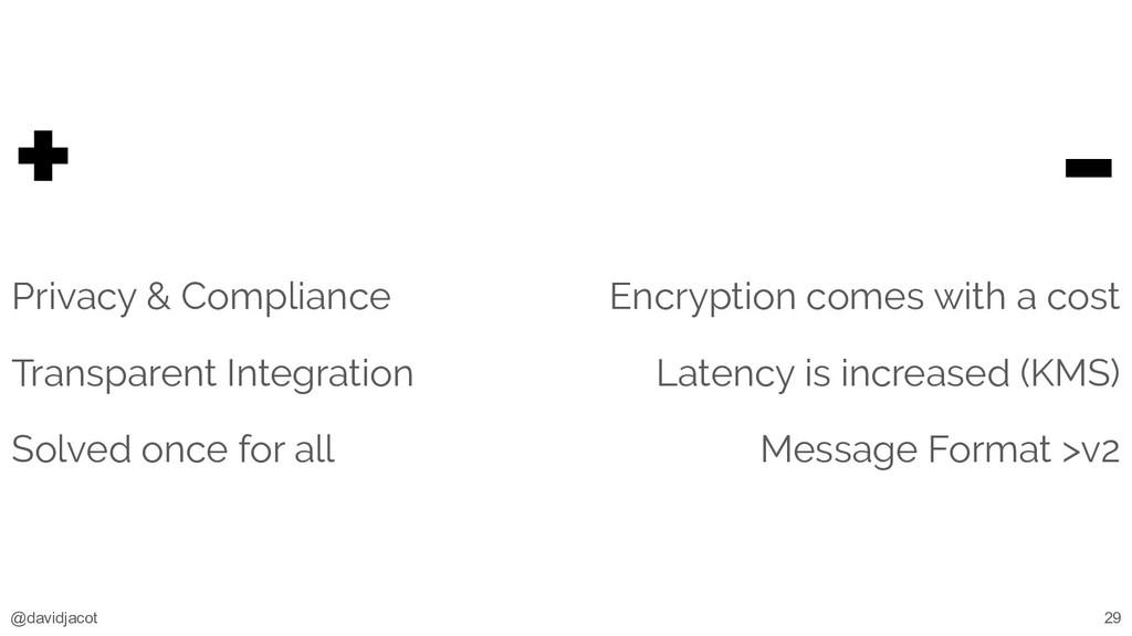 @davidjacot + Privacy & Compliance Transparent ...