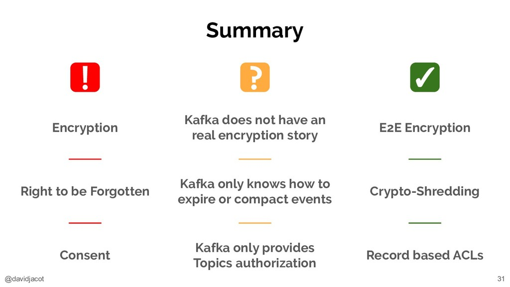 @davidjacot Summary 31 Encryption Right to be F...