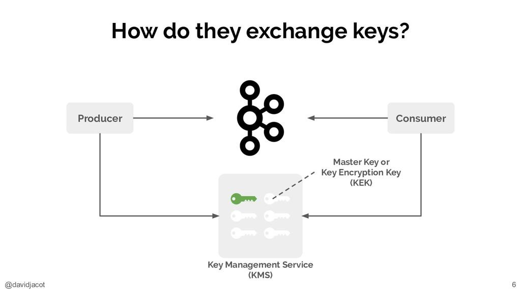 @davidjacot How do they exchange keys? Key Mana...