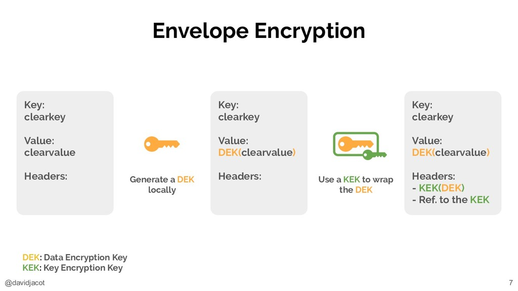 @davidjacot Envelope Encryption Key: clearkey V...