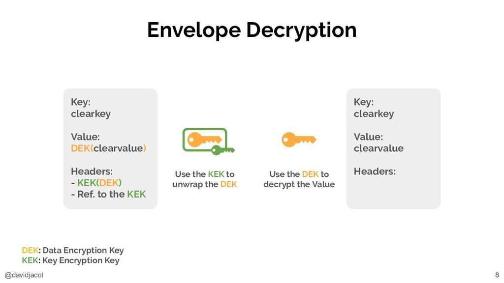 @davidjacot Envelope Decryption Key: clearkey V...