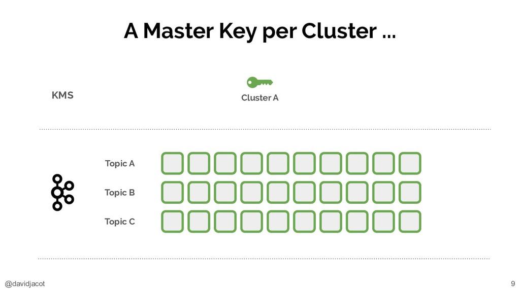@davidjacot A Master Key per Cluster ... KMS To...