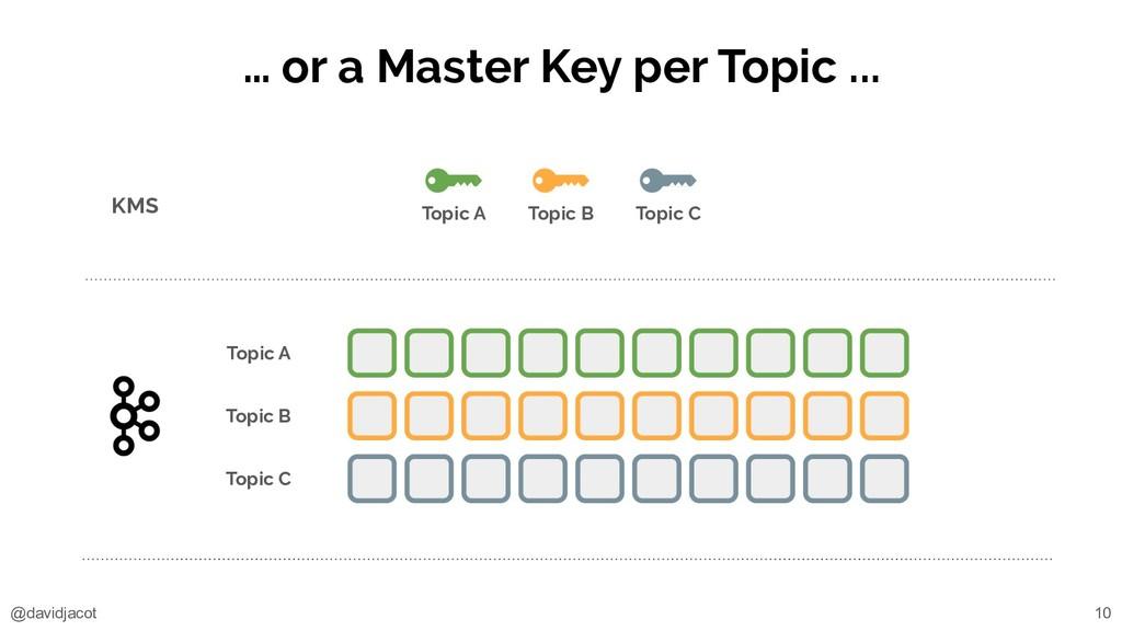 @davidjacot … or a Master Key per Topic ... KMS...