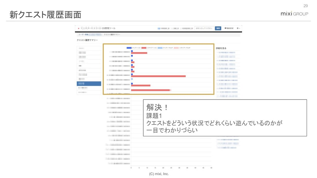 (C) mixi, Inc. 29 新クエスト履歴画面 解決! 課題1 クエストをどういう状況...