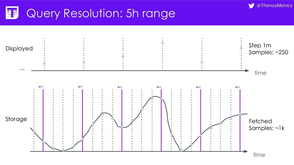 @ThanosMetrics Query Resolution: 5h range time ...