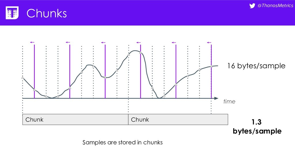 @ThanosMetrics Chunks time Chunk Chunk 1.3 byte...