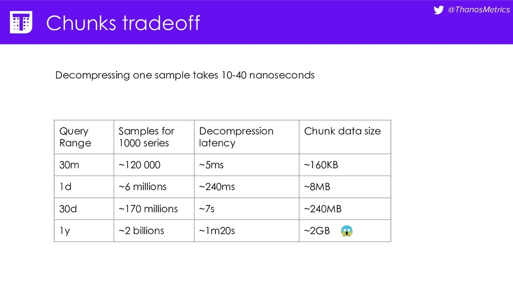 @ThanosMetrics Chunks tradeoff Query Range Samp...