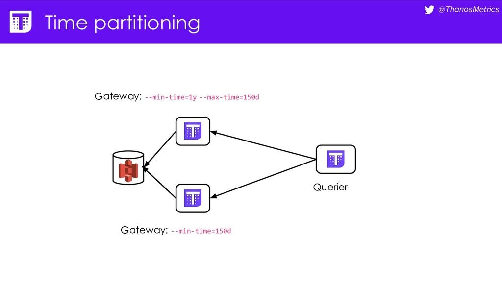 @ThanosMetrics Time partitioning Querier Gatewa...