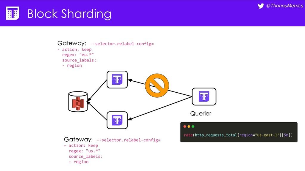 @ThanosMetrics Block Sharding Querier Gateway: ...