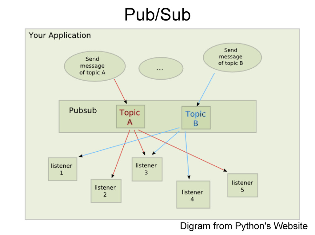 Pub/Sub Digram from Python's Website