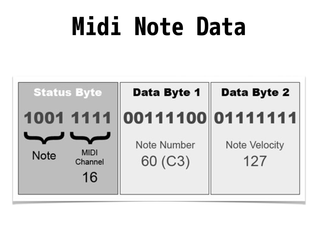 Midi Note Data