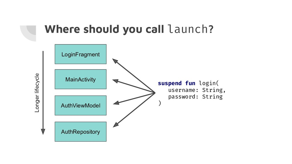 Where should you call launch? LoginFragment Mai...