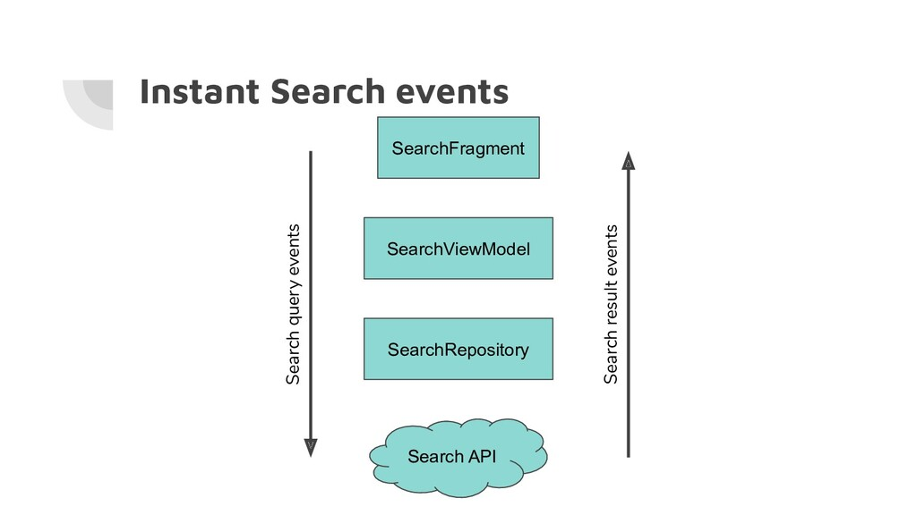 Instant Search events SearchFragment SearchView...