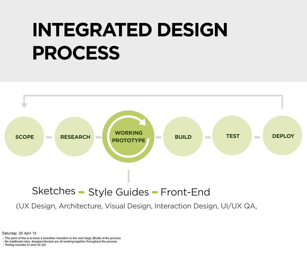 INTEGRATED DESIGN PROCESS SCOPE RESEARCH WORKIN...