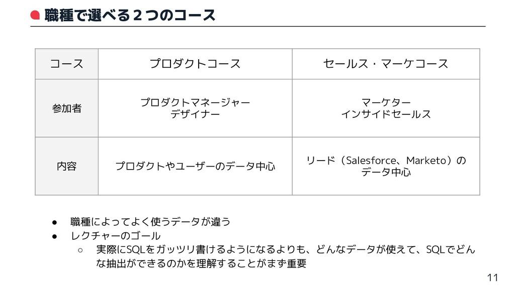 職種で選べる2つのコース 11 コース プロダクトコース セールス・マーケコース 参加者 プロ...