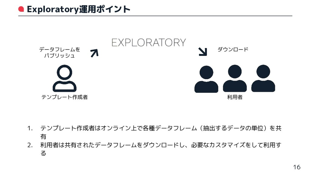 1. テンプレート作成者はオンライン上で各種データフレーム(抽出するデータの単位)を共 有 2...
